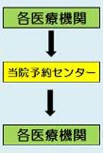 chiiki_yoyaku2